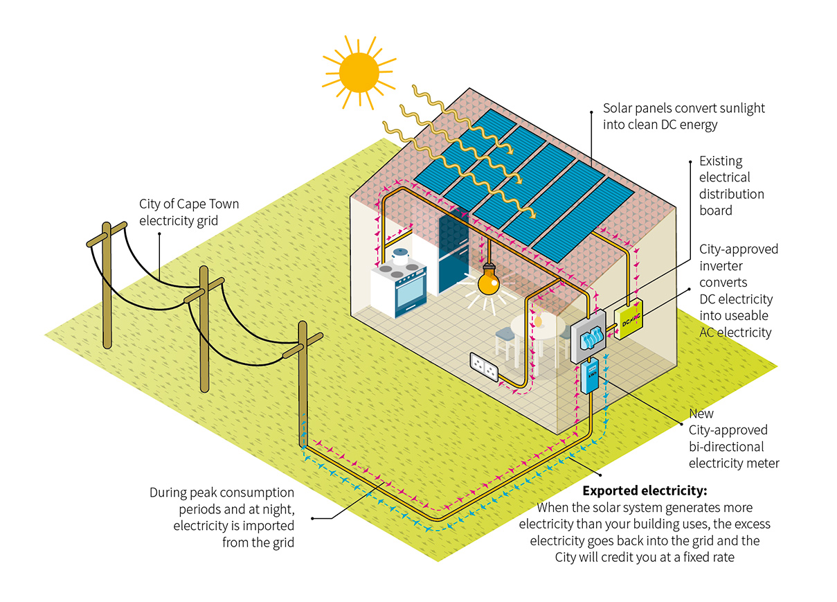 Solar Photovoltaic Pv City Of Cape Town Wiring Diagram A Grid Tie Power System To Ensure Your Is Safe And Legal Follow The Application Process On Capetowngovza Solarpv See Below In Faqs For More Information