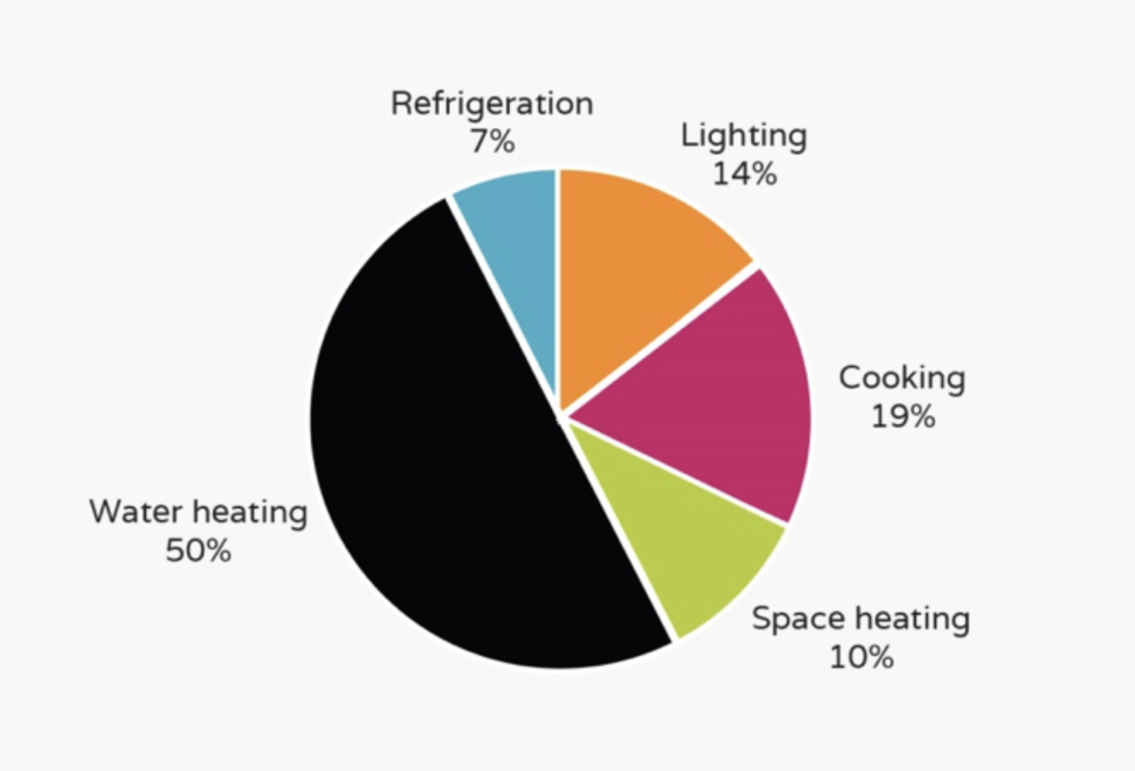Frequently Asked Questions Saving Electricity With The City Of Wiring Code Sans 10142 Pdf A Breakdown Usage Which Is Indicative Typical Home But Note That All Homes Are Different